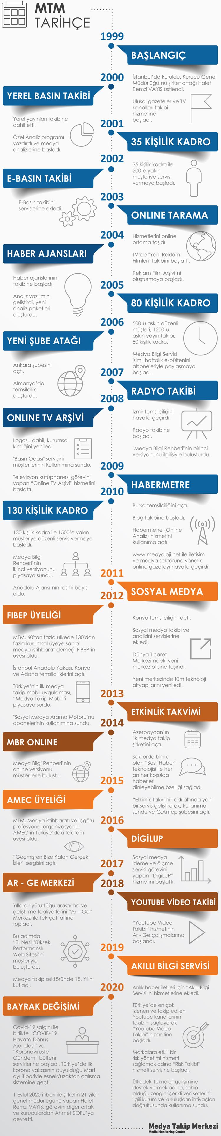 medya takip merkezi gelişim değişim süreci